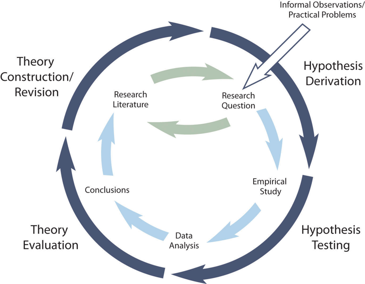 Figure 4.4 Hypothetico-Deductive Method Combined With the General Model of Scientific Research in Psychology Together they form a model of theoretically motivated research.