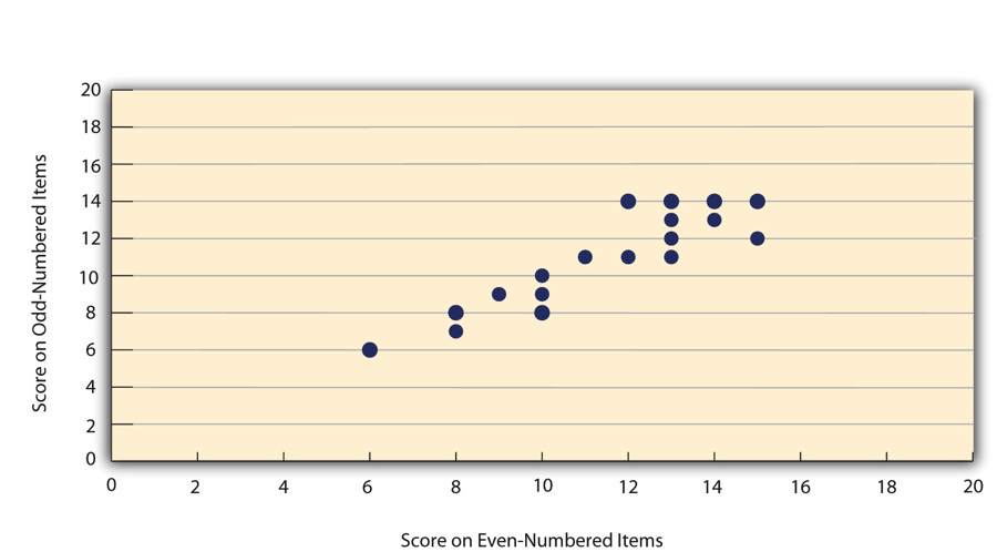 Figure 5.3 Split-Half Correlation Between Several College Students' Scores on the Even-Numbered Items and Their Scores on the Odd-Numbered Items of the Rosenberg Self-Esteem Scale
