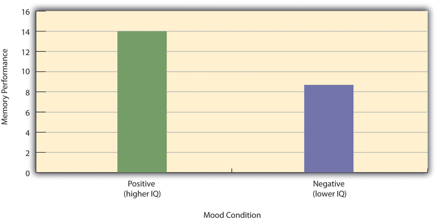 Figure 6.1 Hypothetical Results From a Study on the Effect of Mood on Memory. Because IQ also differs across conditions, it is a confounding variable.