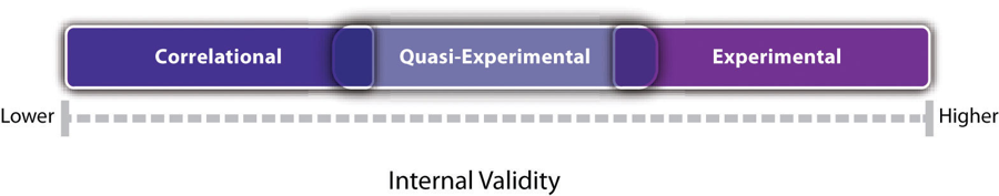 Figure 7.1 Internal Validity of Correlational, Quasi-Experimental, and Experimental Studies. Experiments are generally high in internal validity, quasi-experiments lower, and correlational studies lower still.