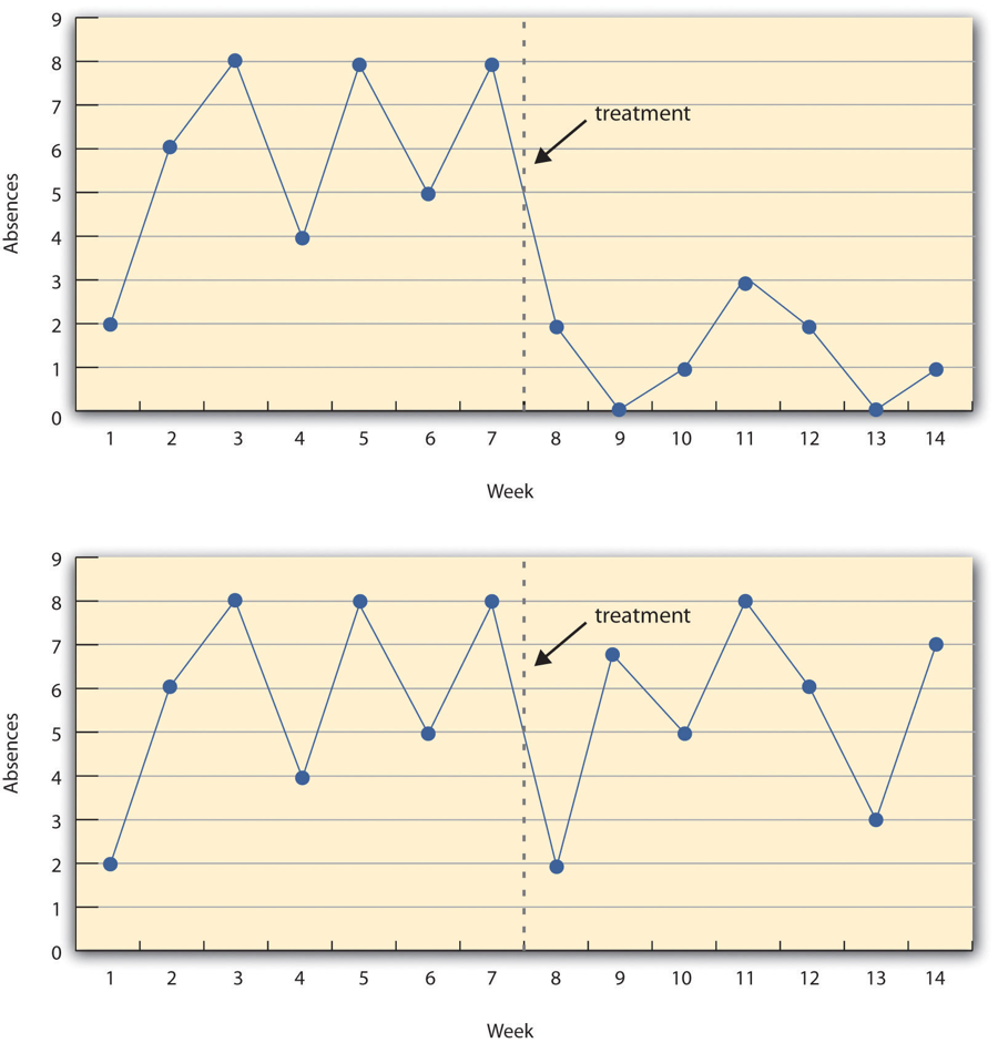 Figure 7.3 A Hypothetical Interrupted Time-Series Design. The top panel shows data that suggest that the treatment caused a reduction in absences. The bottom panel shows data that suggest that it did not.