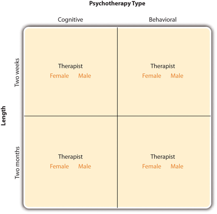 Multiple Independent Variables – Research Methods in Psychology
