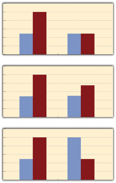 Figure 8.4 Bar Graphs Showing Three Types of Interactions. In the top panel, one independent variable has an effect at one level of the second independent variable but not at the other. In the middle panel, one independent variable has a stronger effect at one level of the second independent variable than at the other. In the bottom panel, one independent variable has the opposite effect at one level of the second independent variable than at the other.