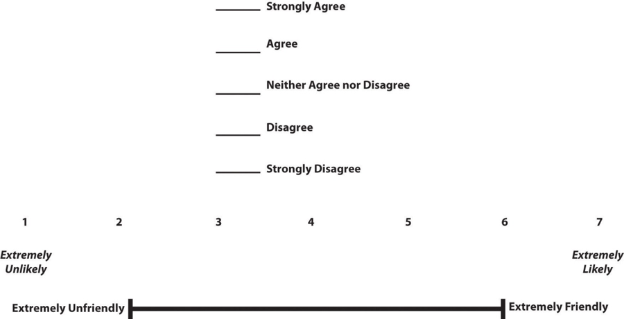 Figure 9.2 Example Rating Scales for Closed-Ended Questionnaire Items