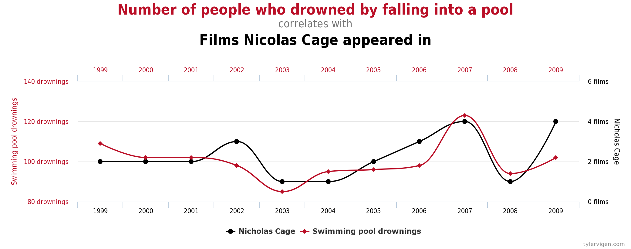Figure 2.5 Example of a Spurious Correlation Source: http://tylervigen.com/spurious-correlations (CC-BY 4.0)