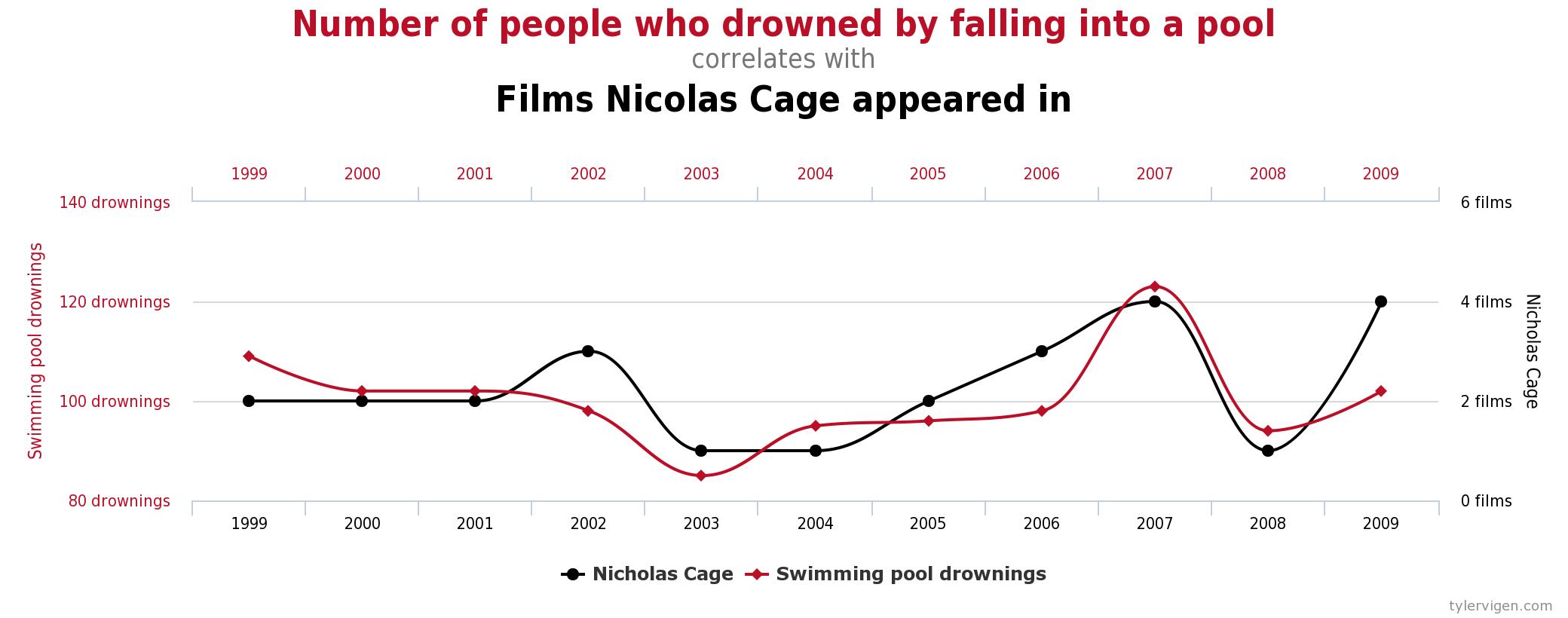 Figure 2.5 Example of a Spurious Correlation Source: http://tylervigen.com/spurious-correlations (CC-BY 4.0)