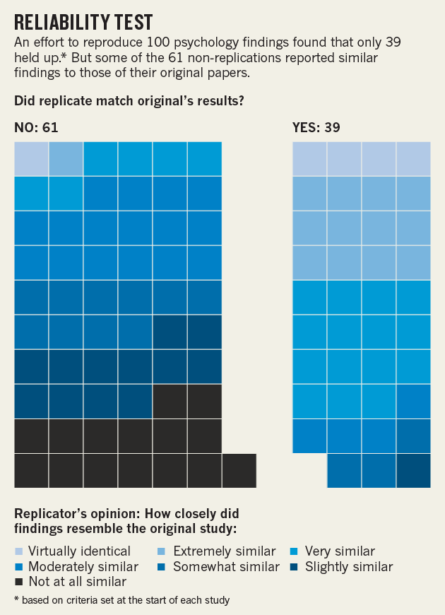 Figure 13.5 Summary of the Results of the Reproducibility Project Reprinted by permission from Macmillan Publishers Ltd: Nature (Baker, M. (30 April, 2015). First results from psychology's largest reproducibility test. Nature News. Retrieved from http://www.nature.com/news/first-results-from-psychology-s-largest-reproducibility-test-1.17433), copyright 2015.