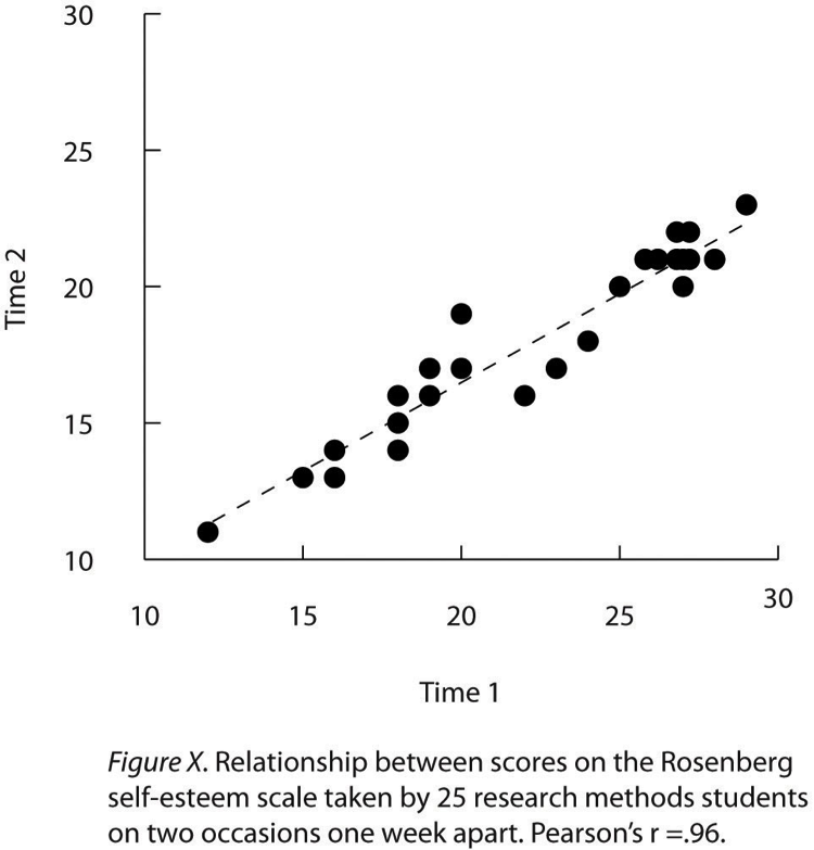 Expressing Your Results  Research Methods In Psychology Figure  Sample Apastyle Scatterplot