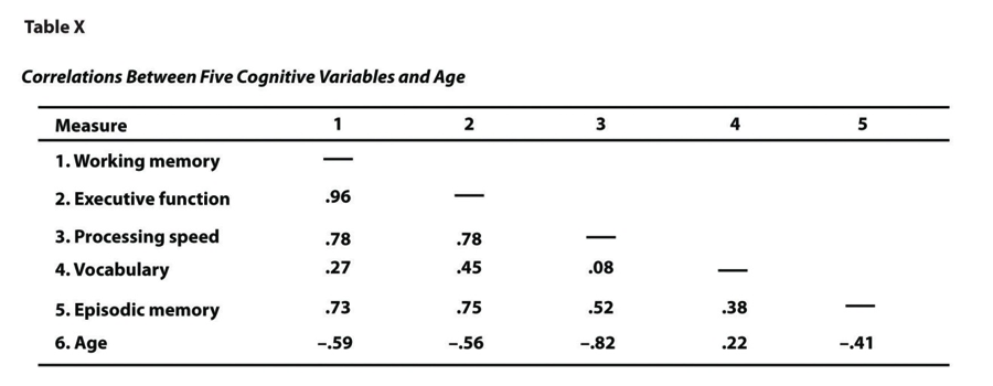 Figure 12.15 Sample APA-Style Table (Correlation Matrix) Based on Research by McCabe and Colleagues