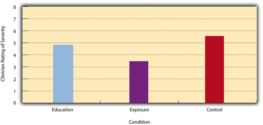 Figure 12.5 Bar Graph Showing Mean Clinician Phobia Ratings for Children in Two Treatment Conditions