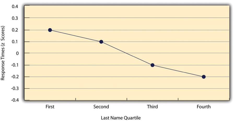 Figure 12.6 Line Graph Showing the Relationship Between the Alphabetical Position of People's Last Names and How Quickly Those People Respond to Offers of Consumer Goods