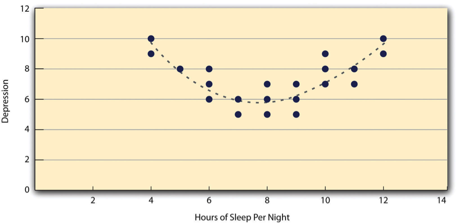 Figure 12.8 A Hypothetical Nonlinear Relationship Between How Much Sleep People Get per Night and How Depressed They Are