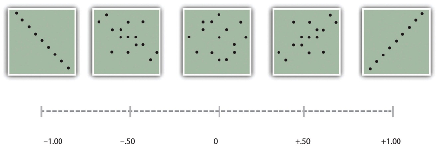 Figure 12.9 Pearson's r Ranges From −1.00 (Representing the Strongest Possible Negative Relationship), Through 0 (Representing No Relationship), to +1.00 (Representing the Strongest Possible Positive Relationship)