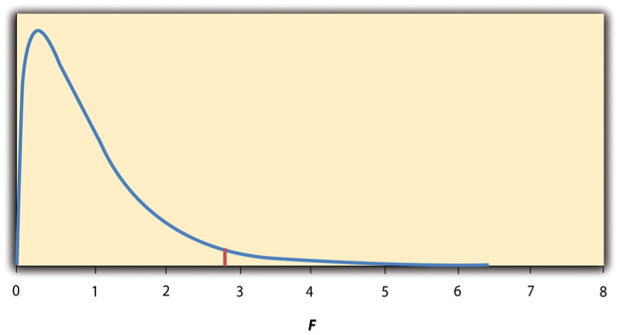 Figure 13.2 Distribution of the F Ratio With 2 and 37 Degrees of Freedom When the Null Hypothesis Is True. The red vertical line represents the critical value when α is .05.
