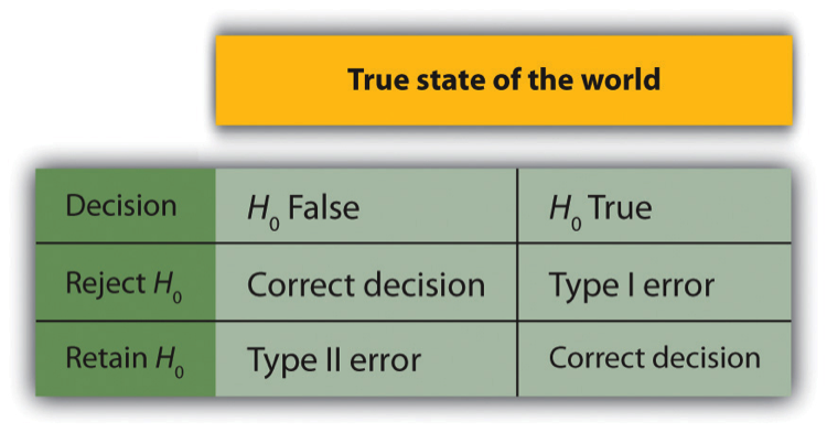 Figure 13.3 Two Types of Correct Decisions and Two Types of Errors in Null Hypothesis Testing
