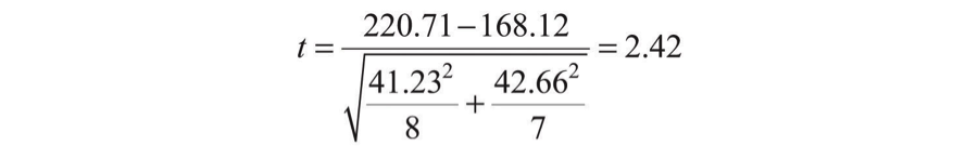independent-sample-t-example