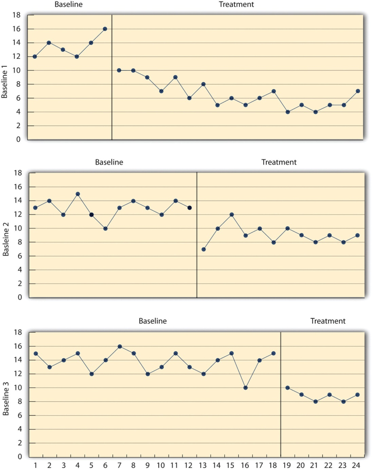 Three graphs depicting the results of a multiple-baseline study. Long description available.