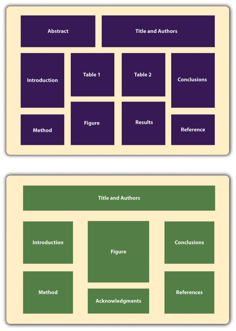 Two possible ways to organize the information on a poster. Long description available.
