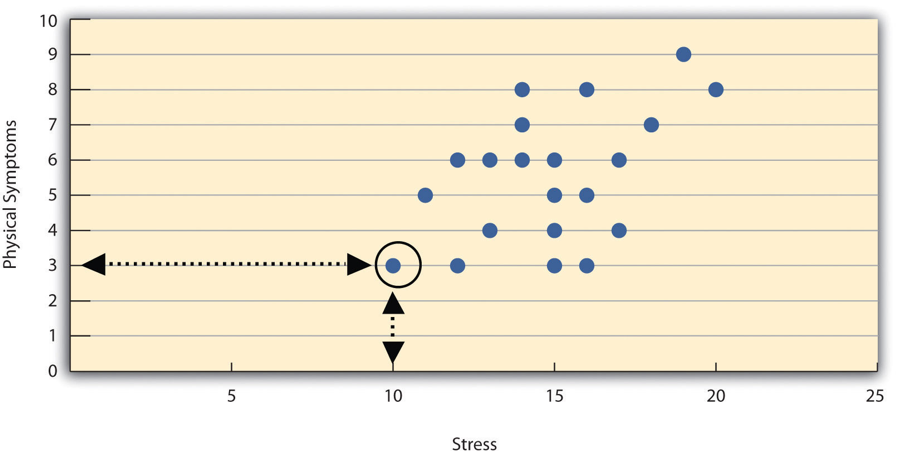 A scatterplot that suggests that when stress increases the number of physical symptoms also increases