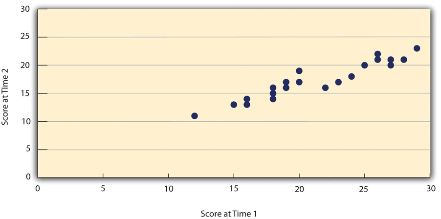 Score at time 1 is on the x-axis and score at time 2 is on the y-axis, showing fairly consistent scores