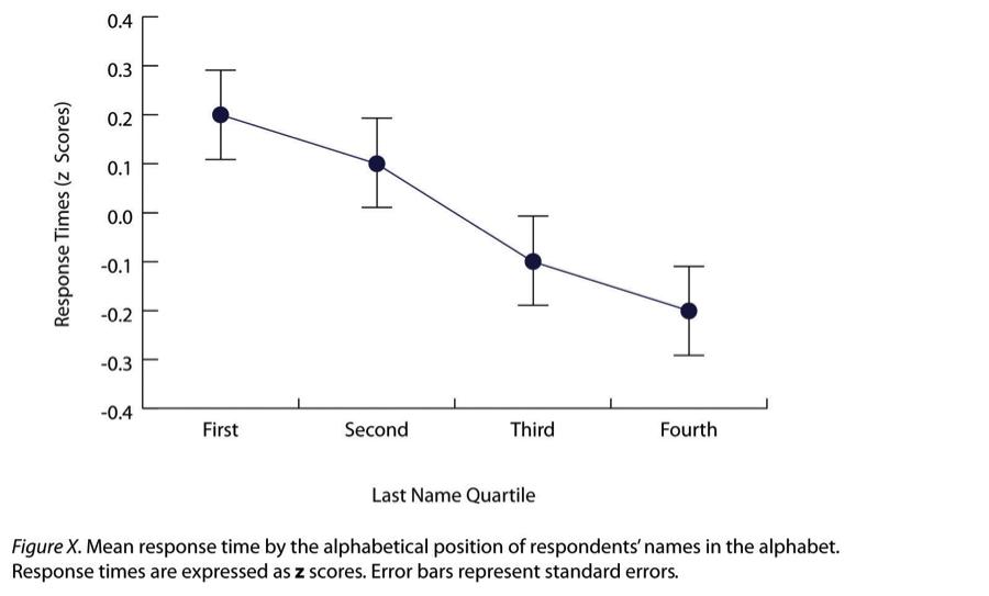 Sample APA-style line graph. Long description available.