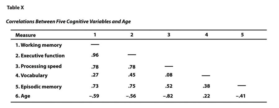 Sample APA-style table (correlation matrix). Long description available.