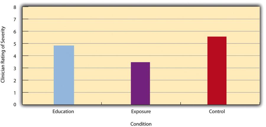 Bar graph. Long description available.