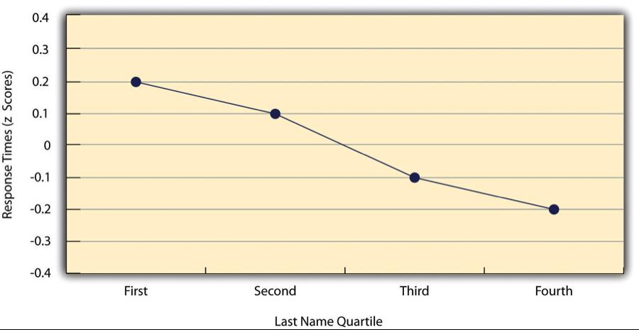 Line graph. Long description available.