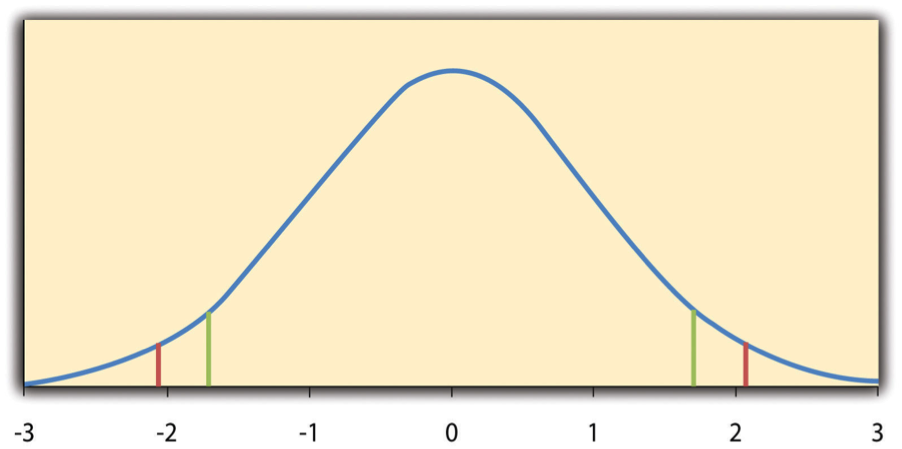 Graph with one-tailed critical values of ±1.711 and two-tailed critical values of ±2.262.