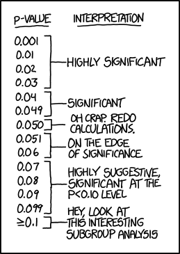 A scale of p-values and their interpretations. Long description available.