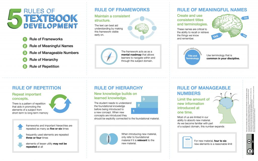 Graphics demonstrating the five rules of textbook development. Long description available