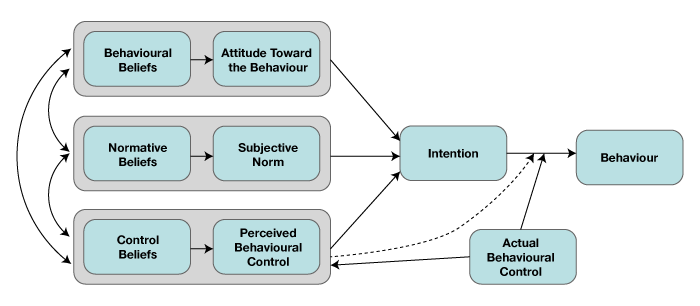 An analysis of the concept of persuasion and the behavior of of the reflected change in attitude