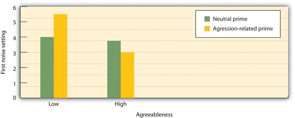 Agreeableness comparison chart