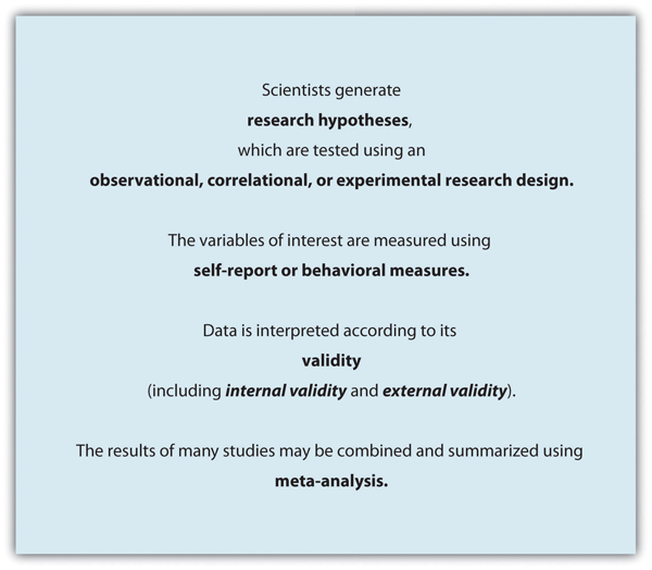 Conducting Research in Social Psychology – Principles of