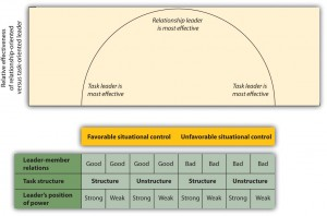 Figure 6.13 The Contingency Model of Leadership Effectiveness