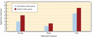 Figure 9.9 Participants who had recently played a violent video game expressed significantly more violent responses to a story than did those who had recently played a nonviolent video game. Data are from Bushman and Anderson (2002).