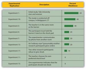 Figure 6.10 Authority and Obedience in Stanley Milgram's Studies