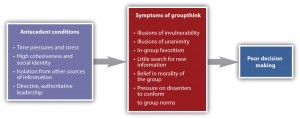 Figure 10.9 Antecedents and Outcomes of Groupthink