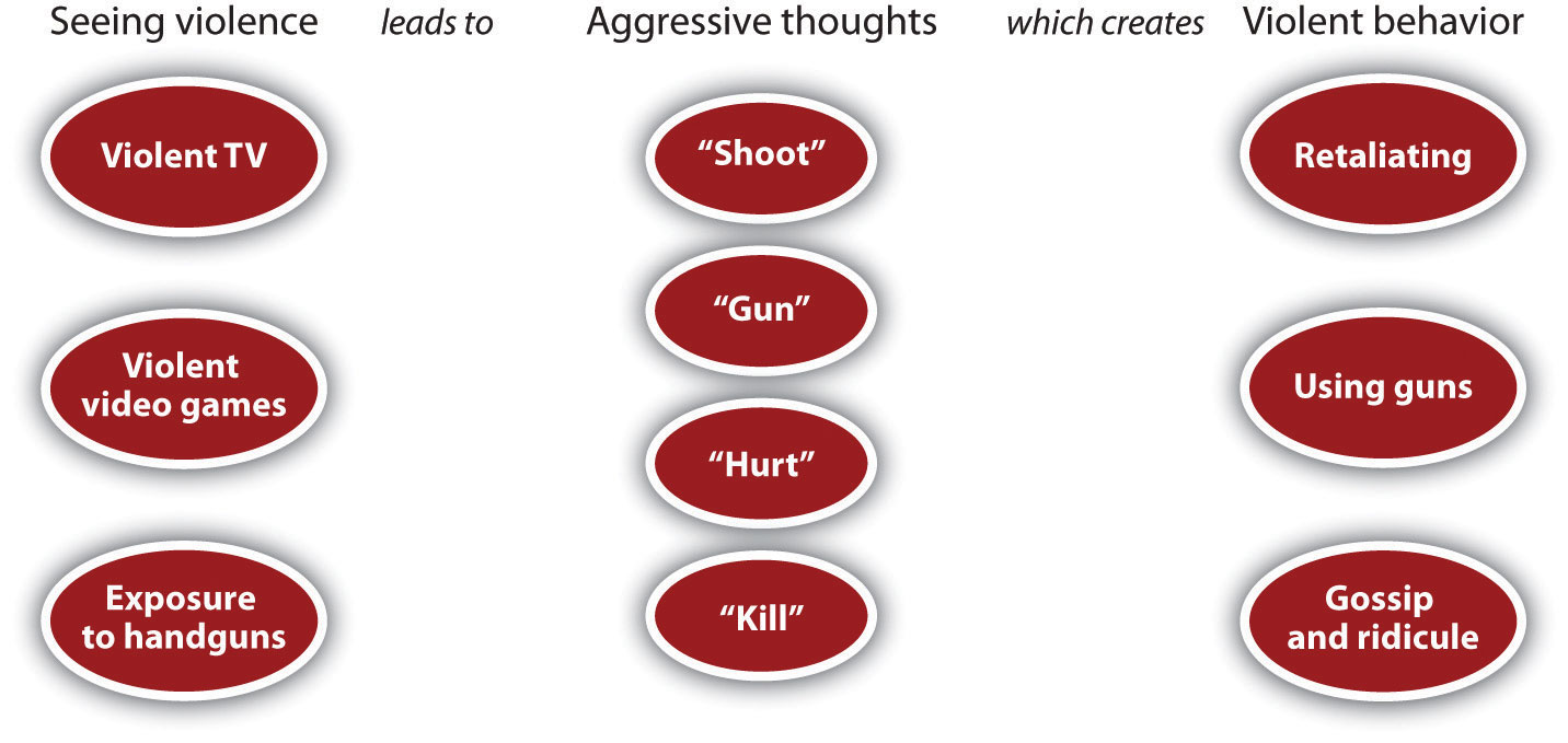 Aggression is .. The concept of aggression, types, causes, manifestations, diagnosis, treatment of children and adults 64