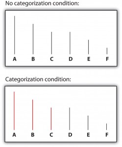 Figure 11.5 Perceptual Accentuation