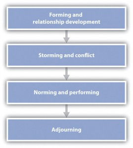 Figure 10.3 Stages of Group Development