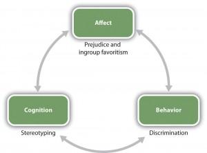 Figure 11.2 Les relations entre groupes sociaux sont influencées par les ABC de la psychologie sociale.