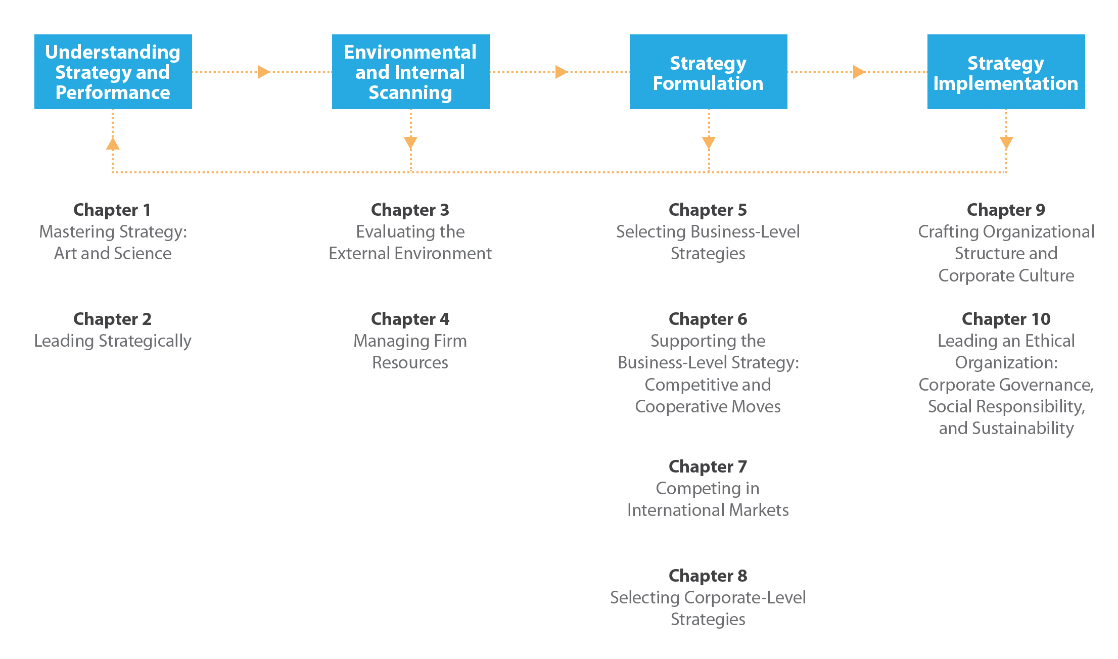 Figure 1-11: Overall Model of the Strategic Management Process