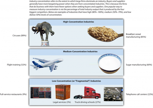 Examples of high, medium, and low-concentration industries. Image description available