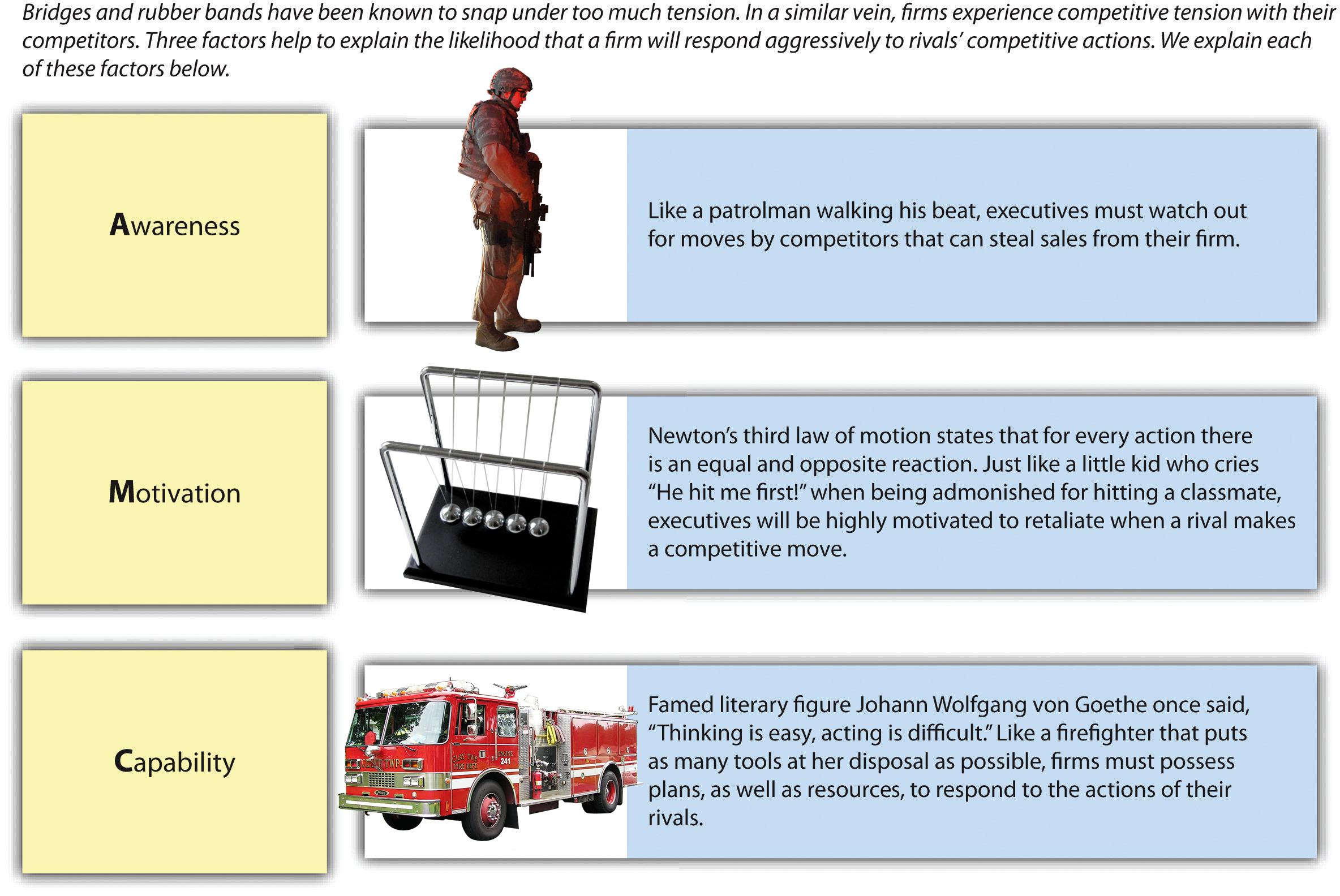 Figure 6-11: Competitive Tension: The A-M-C Framework, image description available