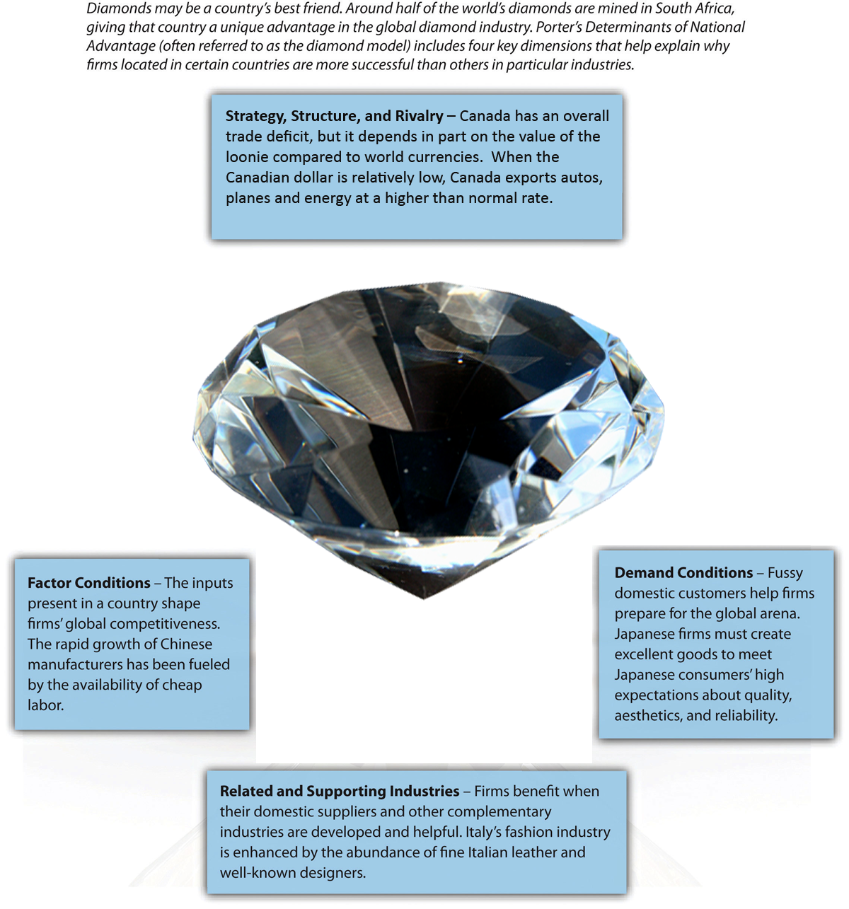 Figure 7-14: Diamond Model of National Advantage