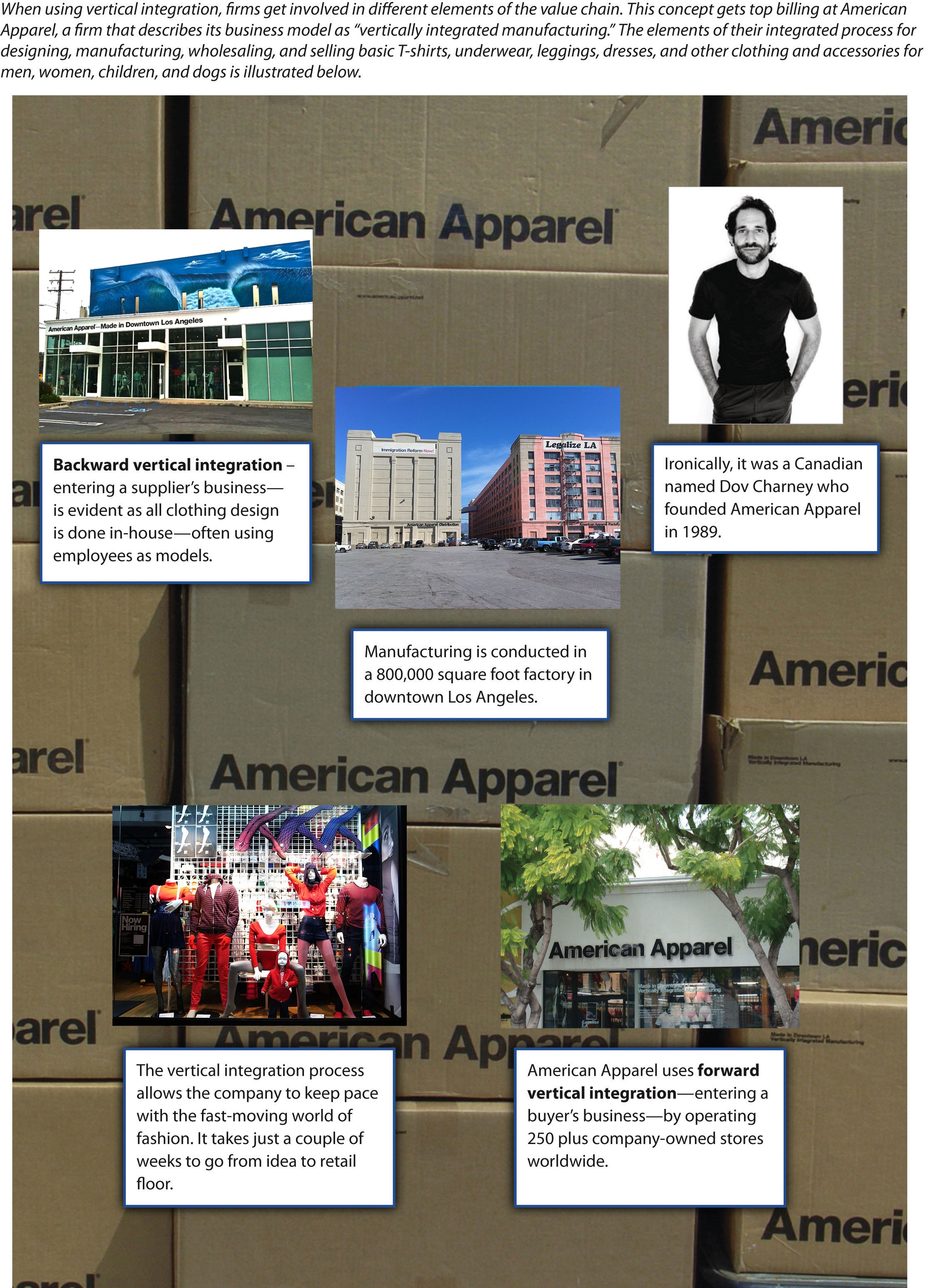 Figure 8-7: Vertical Integration at American Apparel