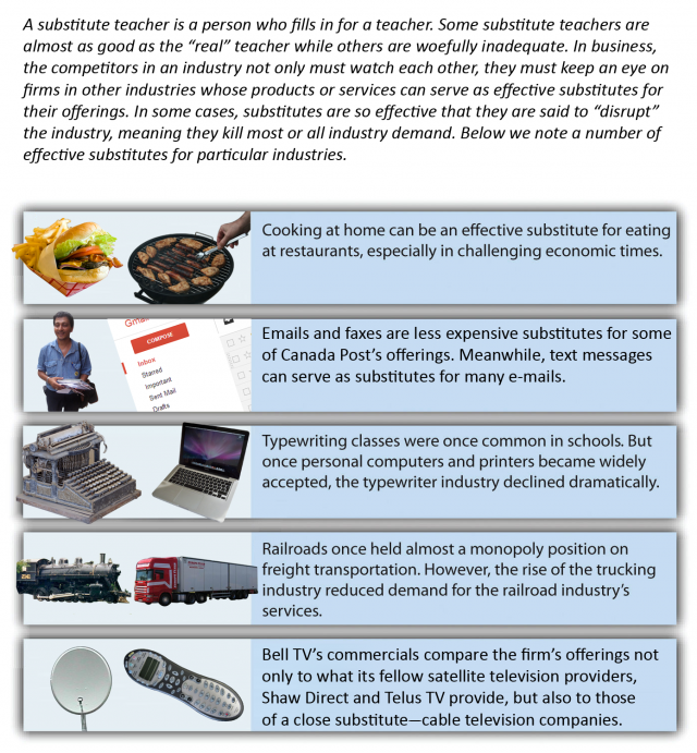 Examples of substitutes that have affected different industries. Image description available