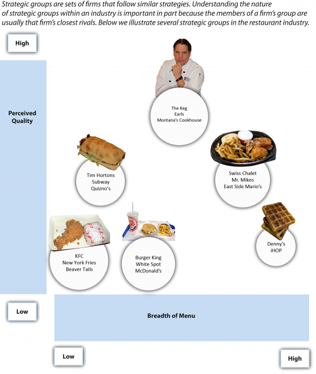 Examples of strategic groups in the restaurant industry. Image description available