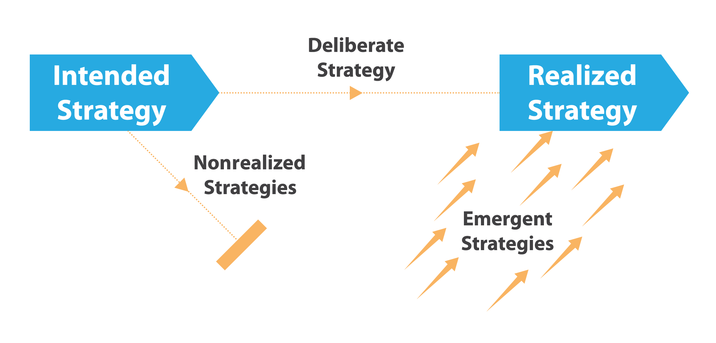 intended emergent and realized strategies mastering strategic